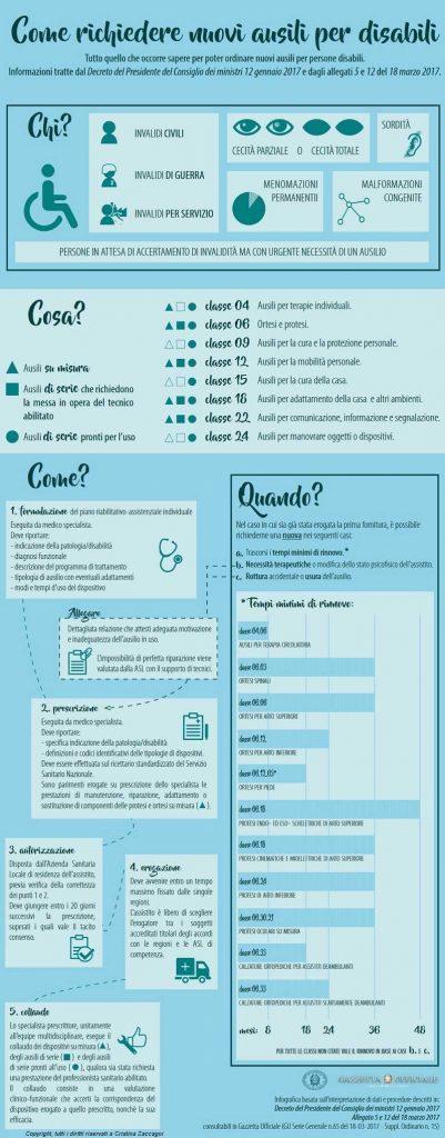 L' erogazione degli ausili - Infografica