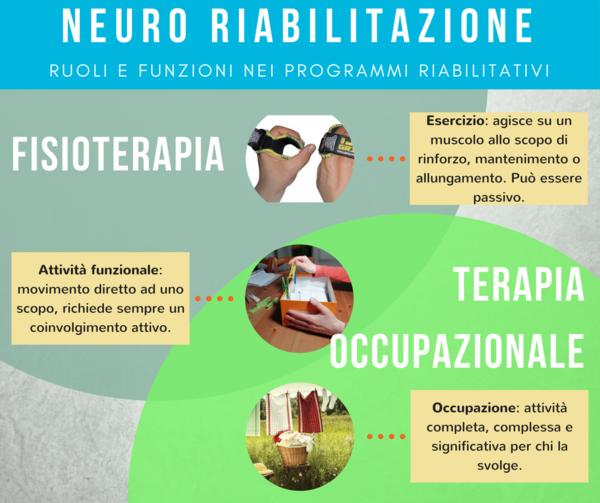 Esercizio, attività funzionale e occupazione in neuroriabilitazione