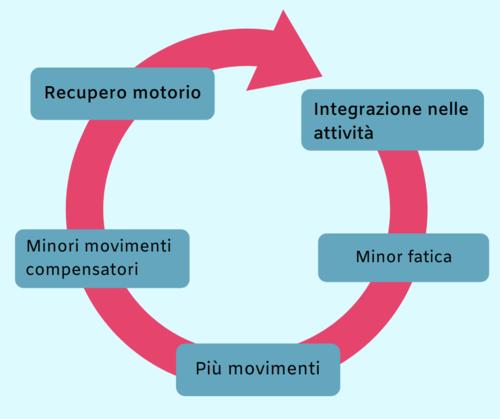 Circolo virtuoso per la mano plegica: recupero e attività